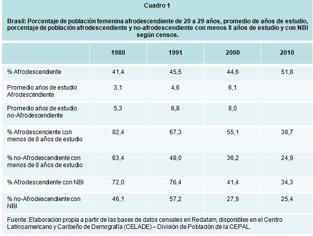 Porcentaje de población femenina afrodescendiente de 20 a 29 años Brasil