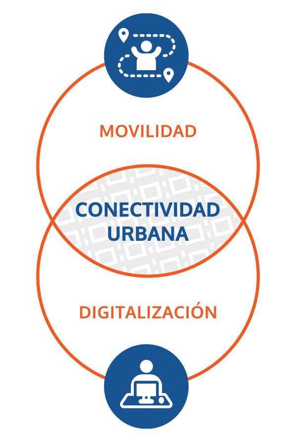 conectividad-urbana