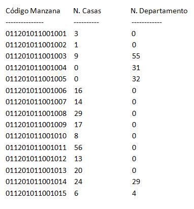 Al ejecutar esta consulta SQL en la consola de Sqlite3, se obtendrá un resultado como el que se presenta a continuación
