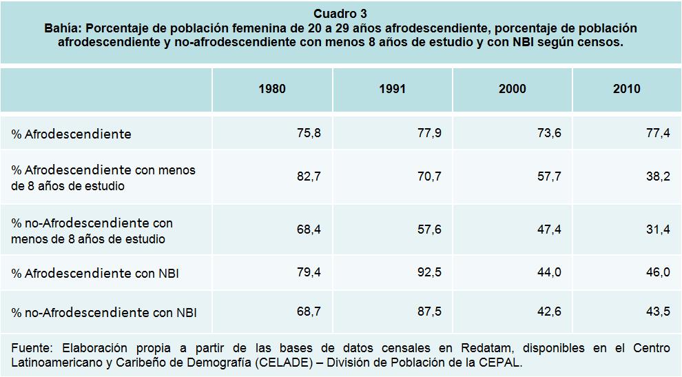 Bahía: Porcentaje de población femenina de 20 a 29 años afrodescendiente, porcentaje de población afrodescendiente y no-afrodescendiente con menos 8 años de estudio y con NBI según censos.