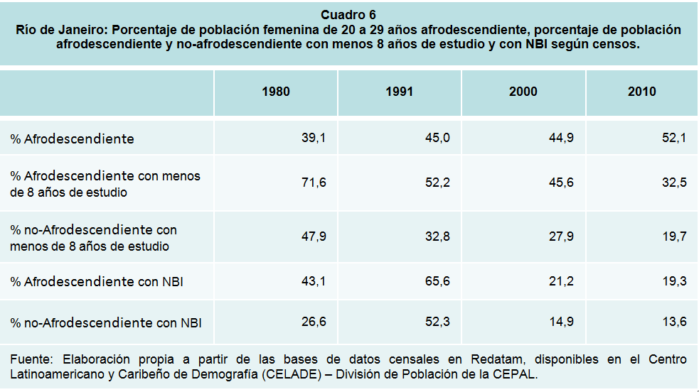 Río de Janeiro: Porcentaje de población femenina de 20 a 29 años afrodescendiente, porcentaje de población afrodescendiente y no-afrodescendiente con menos 8 años de estudio y con NBI según censos