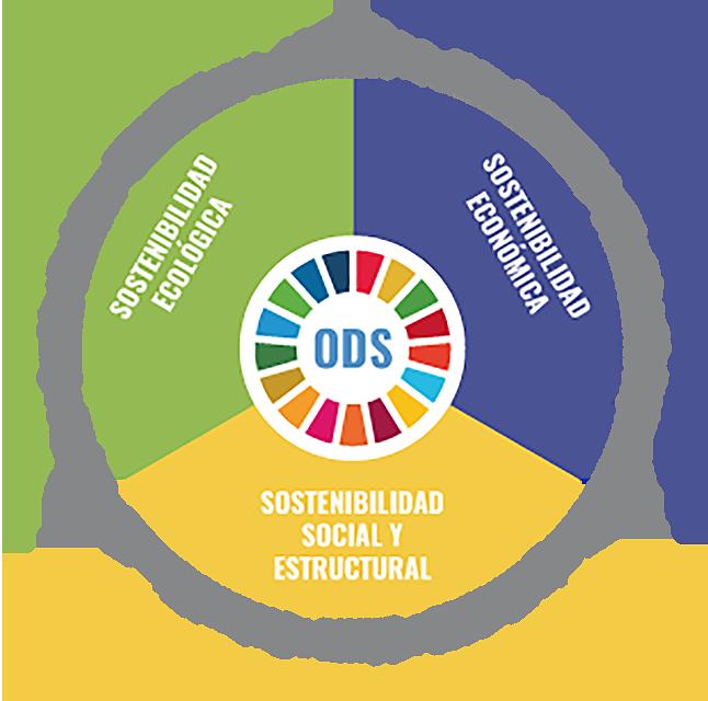 Programa: Apoyo a la implementación de la Agenda 2030 para el desarrollo sostenible en América Latina y el Caribe