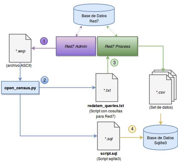 Descripción del Framework