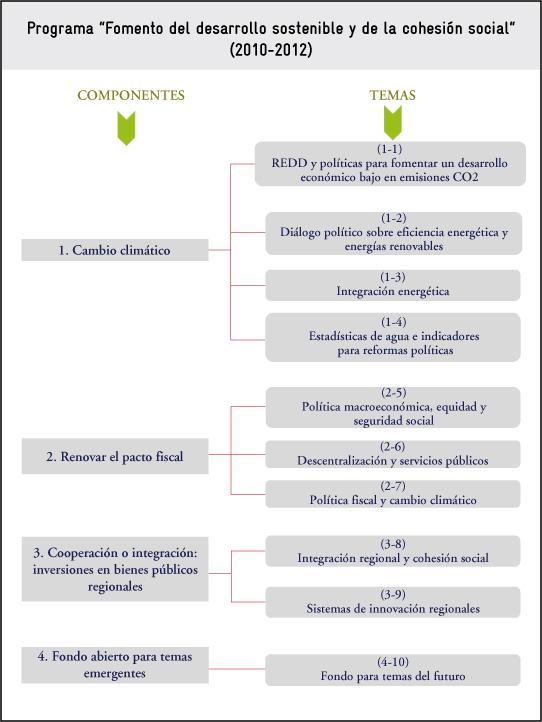 Programa Fomento del desarrollo sostenible y de la cohesión social
