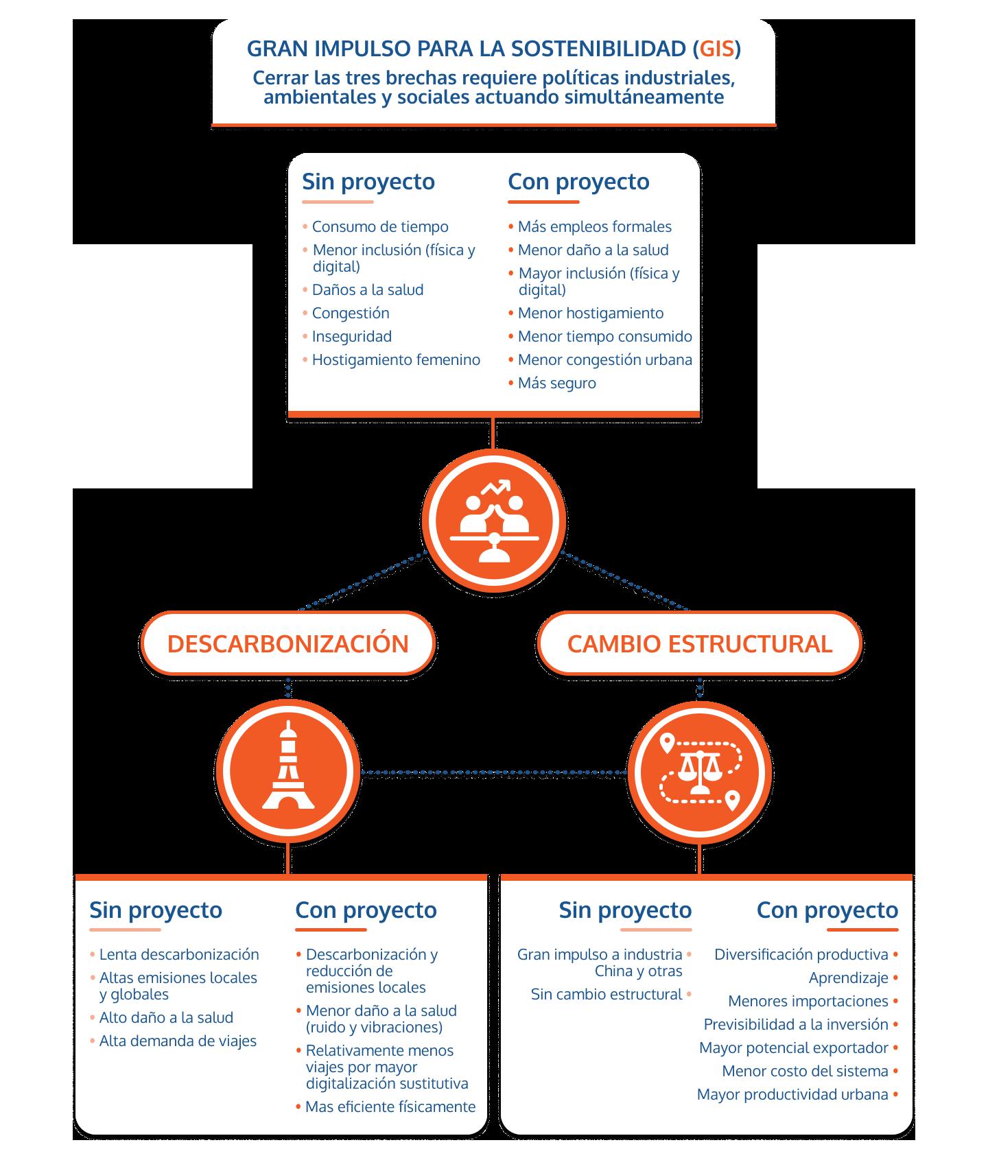 Diagrama Gran Impulso Sostenibilidad 2020