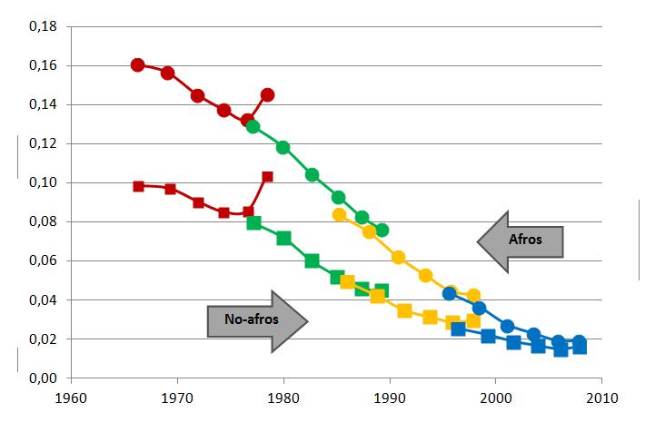 Brasil: Estimación de la probabilidad de morir antes de cumplir 5 años (q(5)) de la población afrodescendiente y no-afrodescendiente a partir de los censos de población