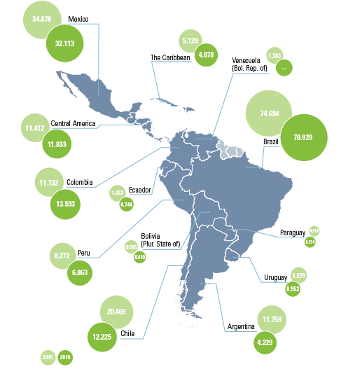 Latin America and the Caribbean (selected subregions and countries): foreign direct investment inflows, 2015 and 2016 (Billions of dollars)