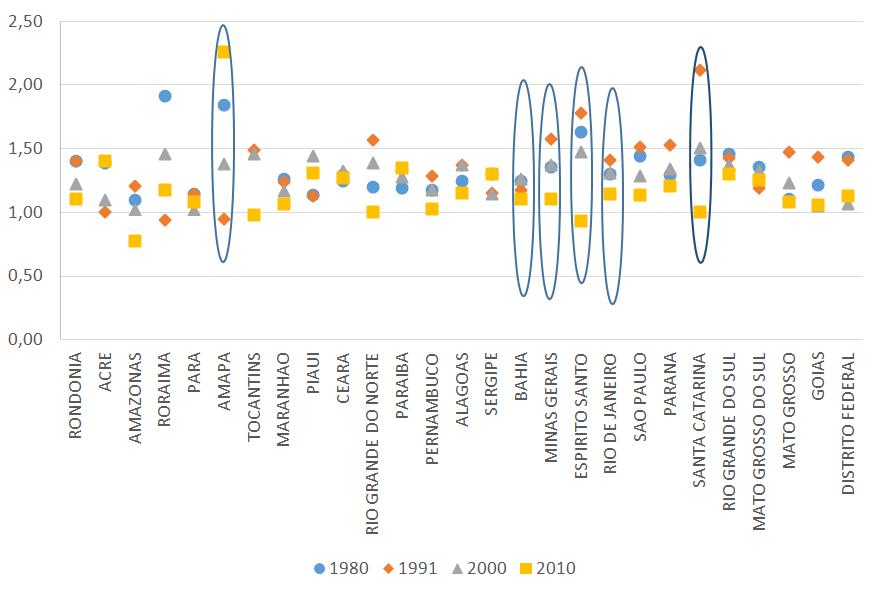 Brasil: Relación entre la q(5) estimada con base en información de mujeres afrodescendientes y no-afrodescendientes de 20 a 29 años por estado según censos