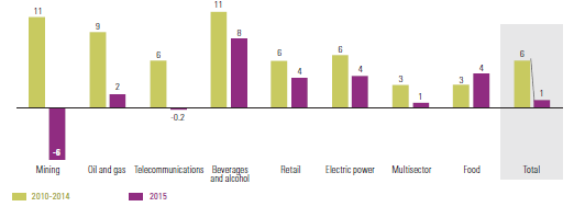 Latin America and the Caribbean: Return on assets by sector (Percentages)