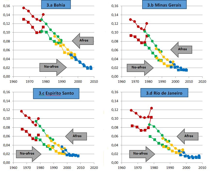 Bahía, Minas Gerais, Espirito Santo y Río de Janeiro: Estimación de la probabilidad de morir antes de cumplir 5 años (q(5)) de la población afrodescendiente y no-afrodescendiente a partir de los censos de población.