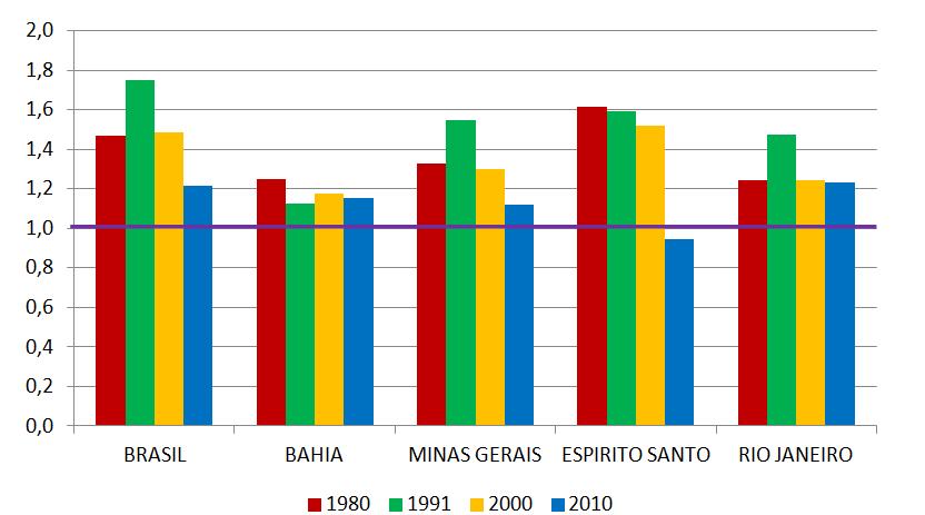 Brasil, Bahía, Minas Gerais, Espirito Santo y Río de Janeiro: Brecha de la q(5) estimada a partir de la información de mujeres afrodescendientes y no-afrodescendientes de 20 a 29 años, nacional y por estado, según censos