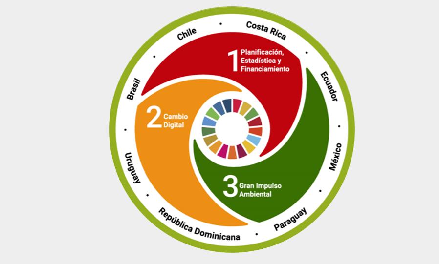 Diagrama explicativo programa 2018-2020