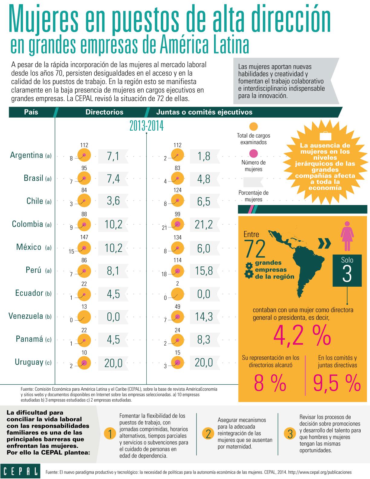 infografía sobre mujeres en empresas