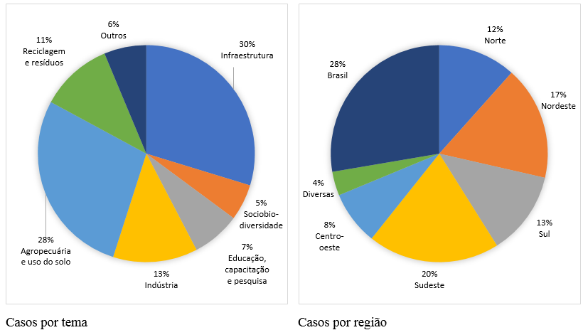 Casos por Tema e Região do Brasil