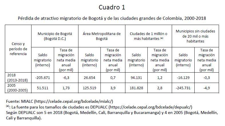 cuadro1_mialc_colombia