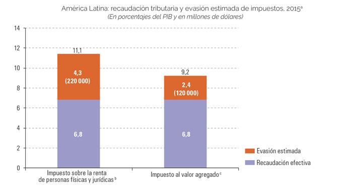 Evasión fiscal en América Latina llega a 340 000 millones de