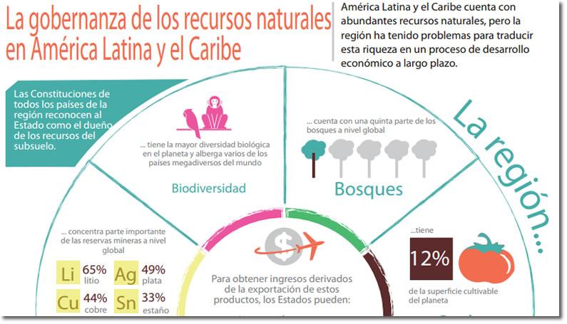 Infografía: La gobernanza de los recursos naturales en América Latina y el Caribe (sección)