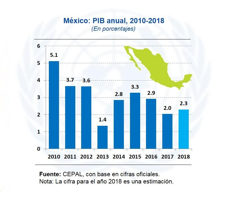 grafico crecimiento anual mexico