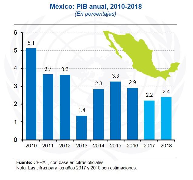 México: Crecimiento del PIB Anual, 2010-18 (en porcentajes)