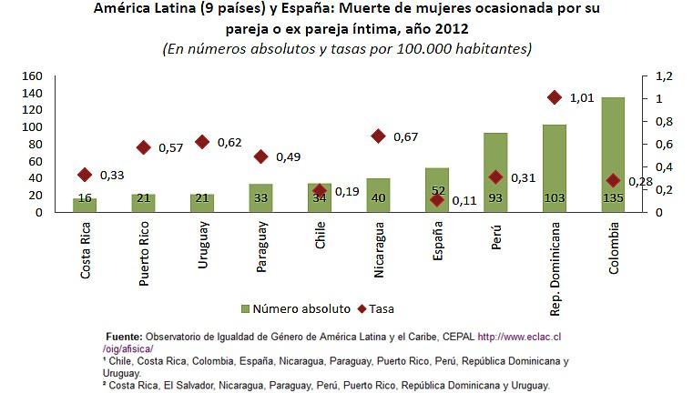 Grafico Muerte de mujeres ocacionado por su pareja o ex pareja íntima año 2012