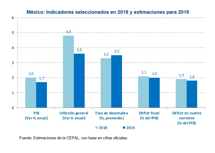 Perspectivas Económicas De México 2019 Nota Informativa