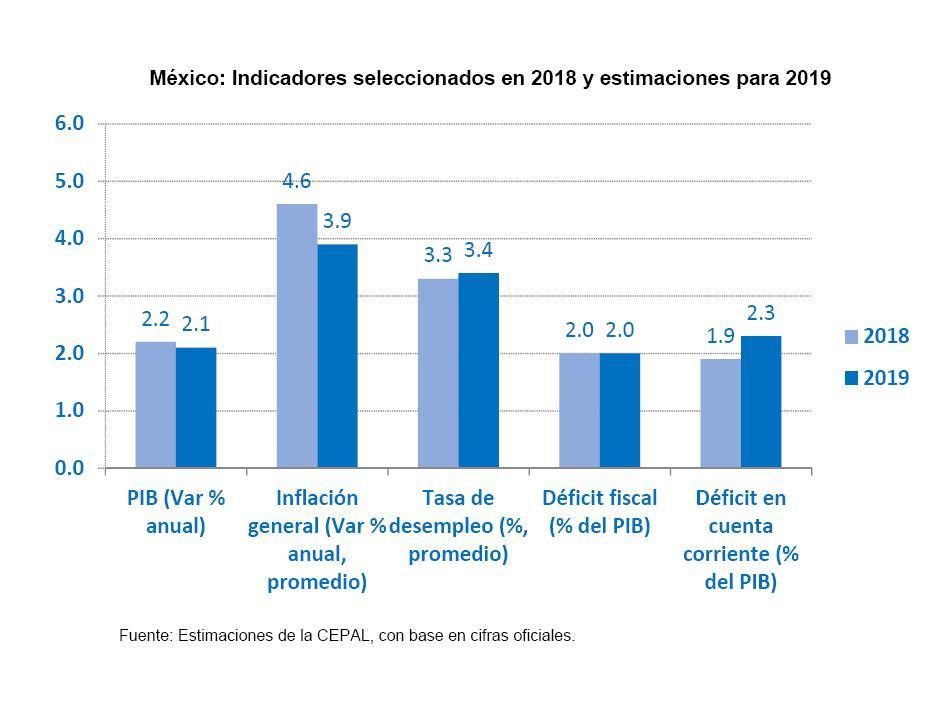 México: indicadores seleccionados en 2018 y estimaciones para 2019