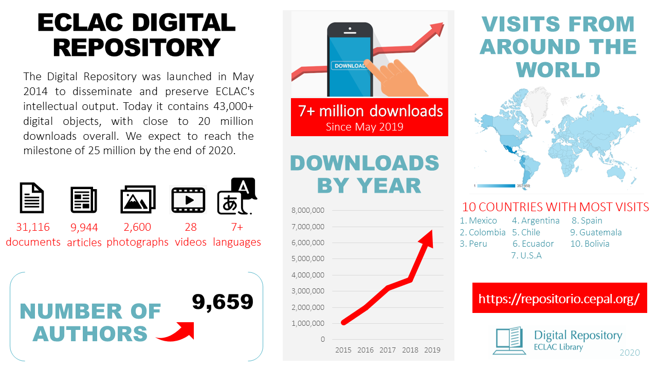 Infographic of ECLAC Digital Repository in its 6 years