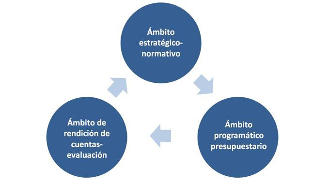 Imagen de diagrama del Ciclo planificación-programa-evaluación
