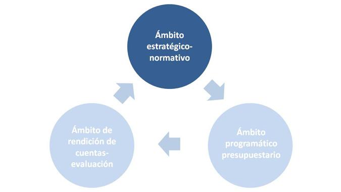 Gráfico Ámbito estratégico normativo
