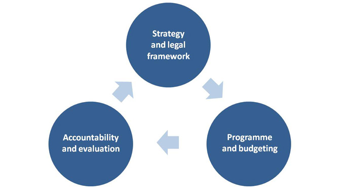 Image of diagram of the Cycle planning - programme - evaluation