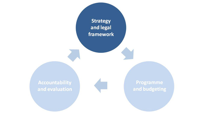 Strategy and legal framework