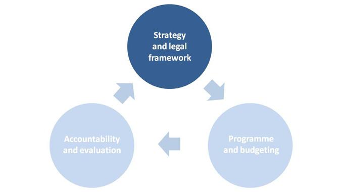 Strategyand legal framework