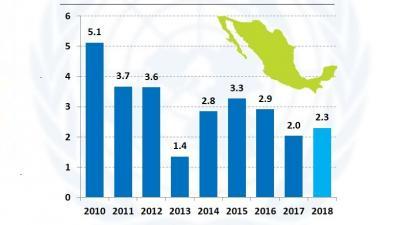 Méxioc: PIB anual, 2010-2018