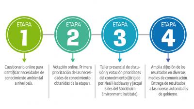 Necesidades de conocimiento ambiental en Chile