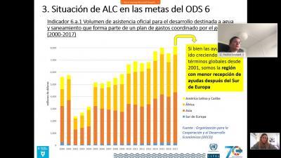 Elaboración de indicadores ambientales ODS 6 en América Latina y el Caribe