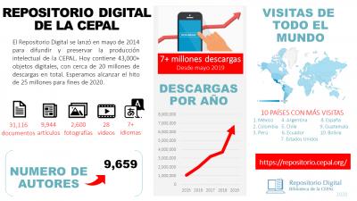 Infografía Repositorio Digital de la CEPAL en sus 6 años de existencia
