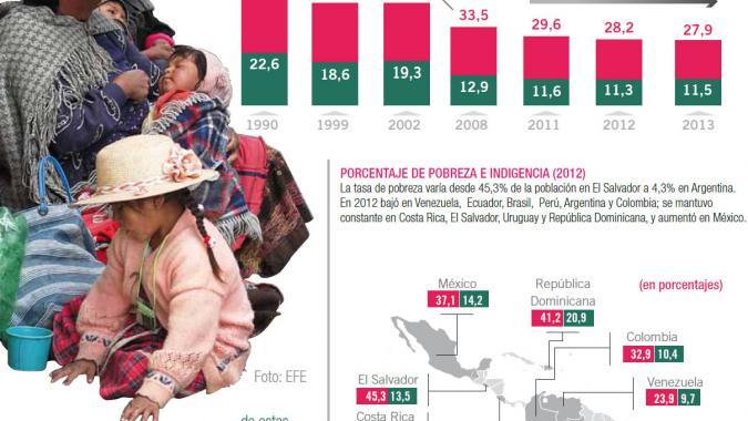 México avanza en la erradicación de pobreza: Cepal; 41.5% vive ese nivel de exclusión