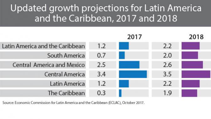 Table of updated growth projections English
