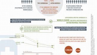 MDG 6 infographic
