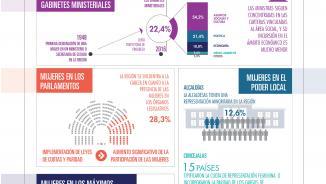 Infografía sobre democracia paritaria.