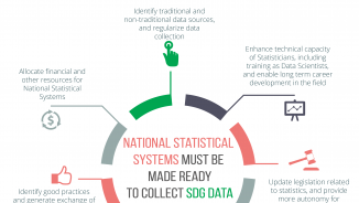 Standardized reporting for SDGs