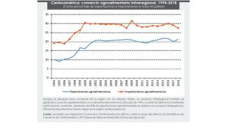 Centroamérica: Comercio agroalimentario intrarregional, 1994-2018