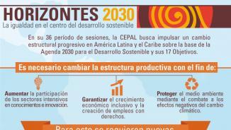 Infografía que aborda los principales objetivos del documento Horizontes 2030, que la CEPAL presenta en su 36 período de sesiones.