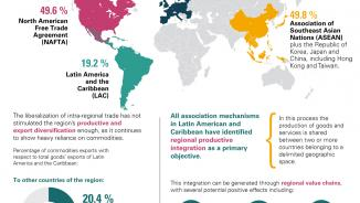Infographic on foreign trade of Latin America and the Caribbean