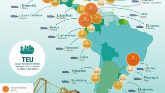 Ranking de puertos 2015