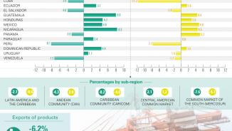 International Trade in Goods Infography
