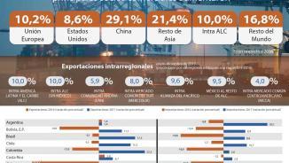 El comercio exterior de bienes en América Latina y el Caribe en 2017