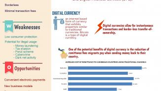 Opportunities and risks associated with digital currencies in the Caribbean