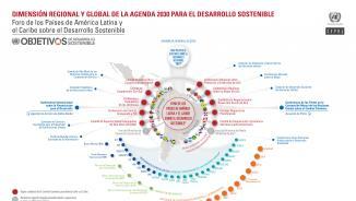Infografía sobre las dimensiones regionales y globales de la Agenda 2030