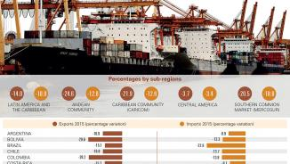 Infographic on the international trade in goods in 2015